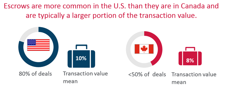 Escrows are more common in the US than they are in Canada and are typically a larger portion of the transactions value