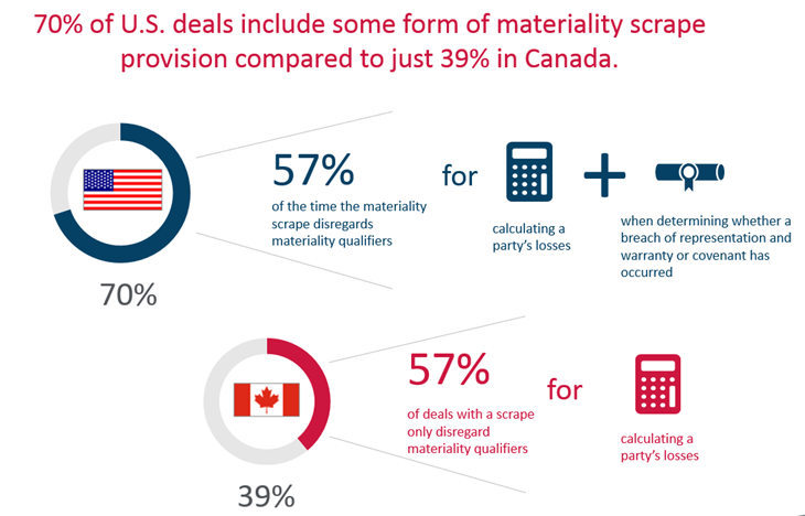70 percent of US deals include some form of materiality scrape provision compared to just 39 percent in Canada