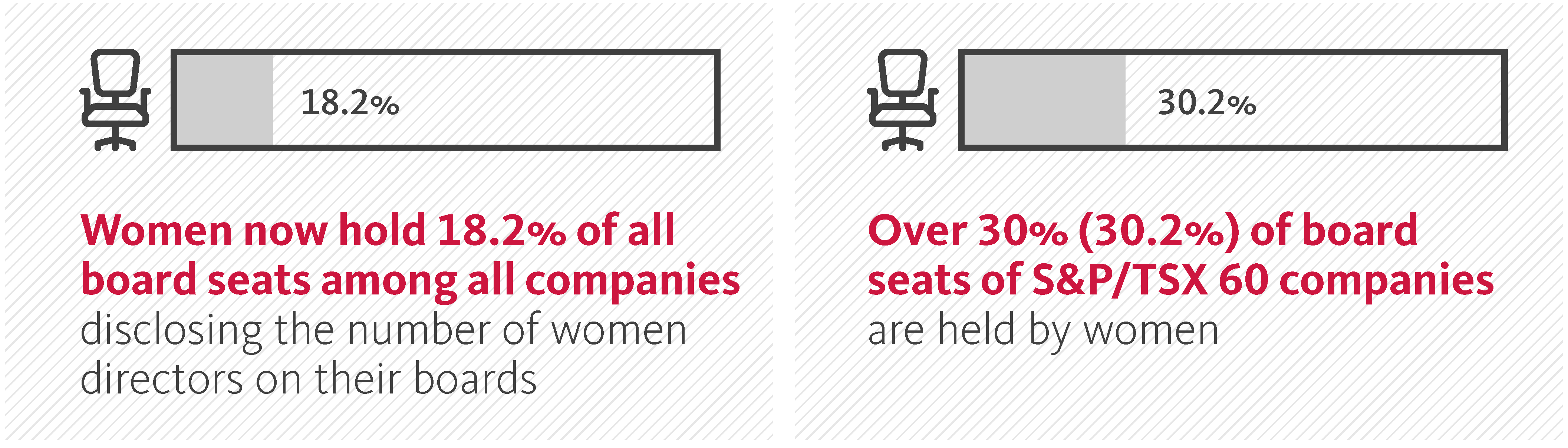 Women now hold 18.2%25 of all board seats among all companies. Over 30%25 of board seats of S&P/TSX 60 companies.
