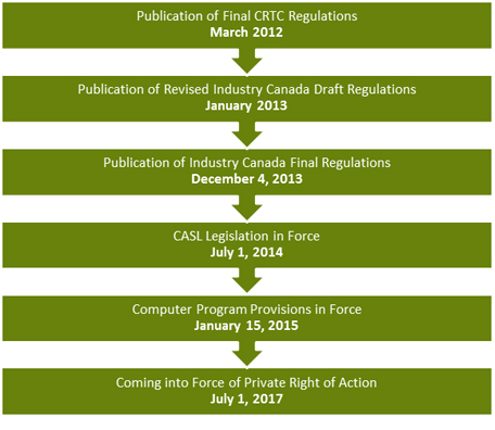 Important dates for complying with CASL