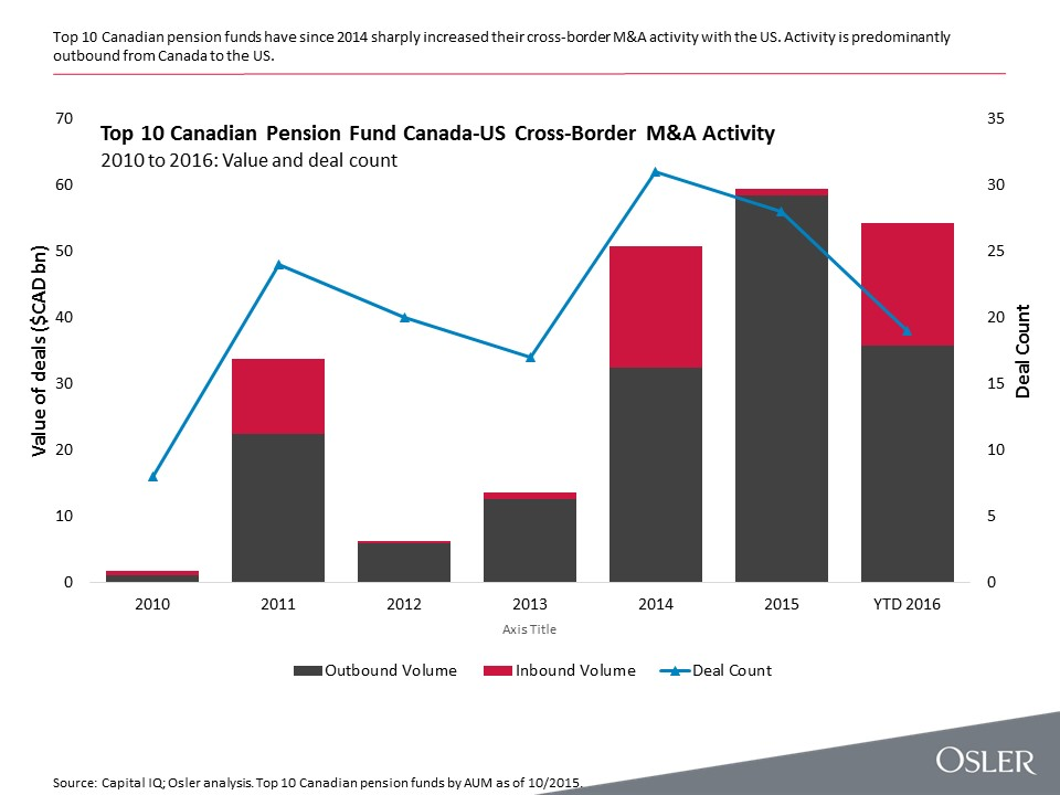 Canadian Pension Fund Deal Flow Across The Canada U S Border