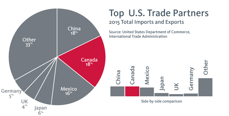 Top US Trade Partners