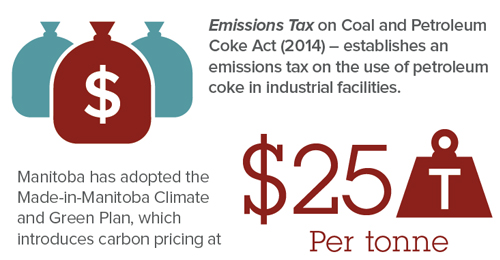 Emissions Tax on Coal and Petroleum Coke Act - Manitoba