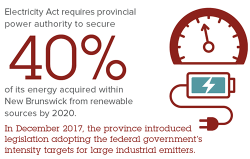 Carbon & Greenhouse Gas Legislation - New Brunswick