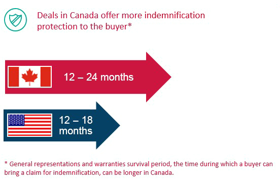 Deals in Canada offer more indemnification protection to the buyer