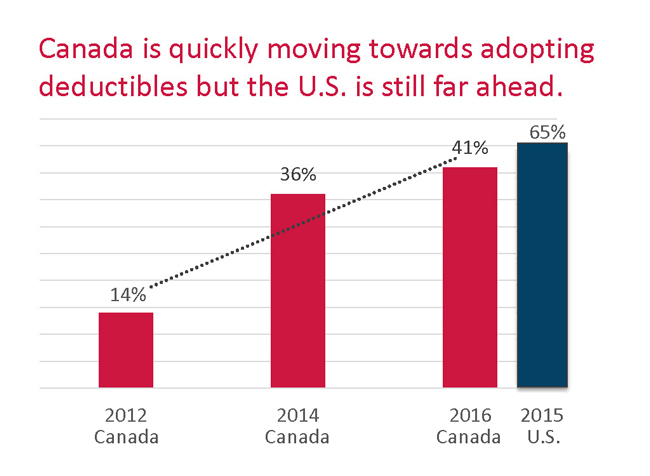 Canada is quickly moving towards adopting deductibles but the US is still far ahead