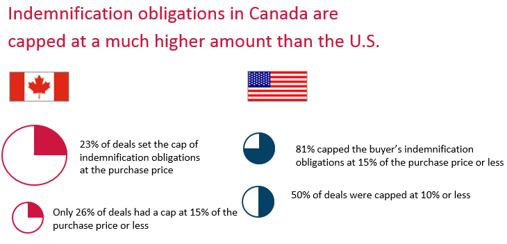 Indemnification obligations in Canada are capped at a much higher amount than the US