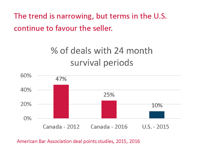 The trend is narrowing but terms in the US continue to favour the seller