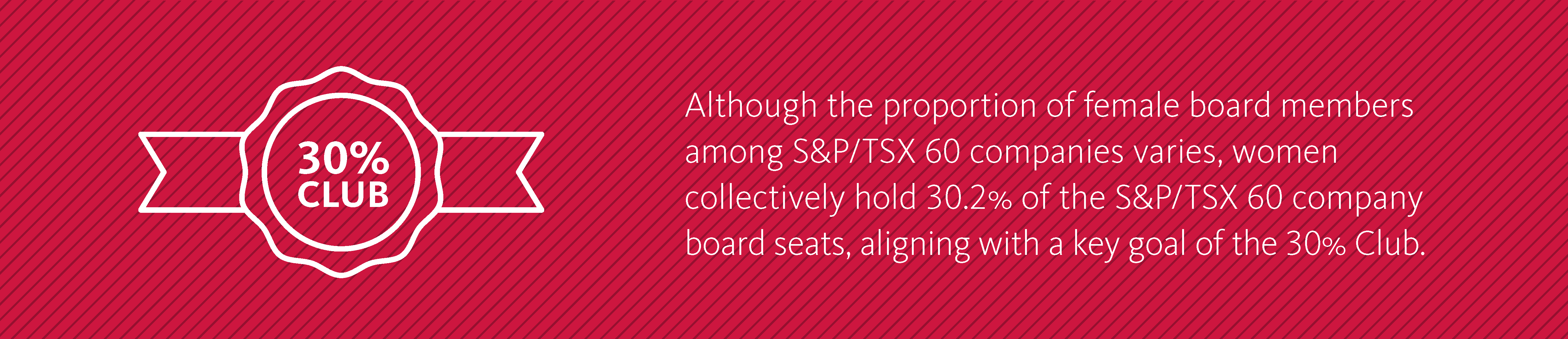 Although the proportion of female board members among S&P/TSX 60 companies varies, women collectively hold 30.2%25 of the S&P/TSX 60 company board seats, aligning with a key goal of the 30%25 Club.