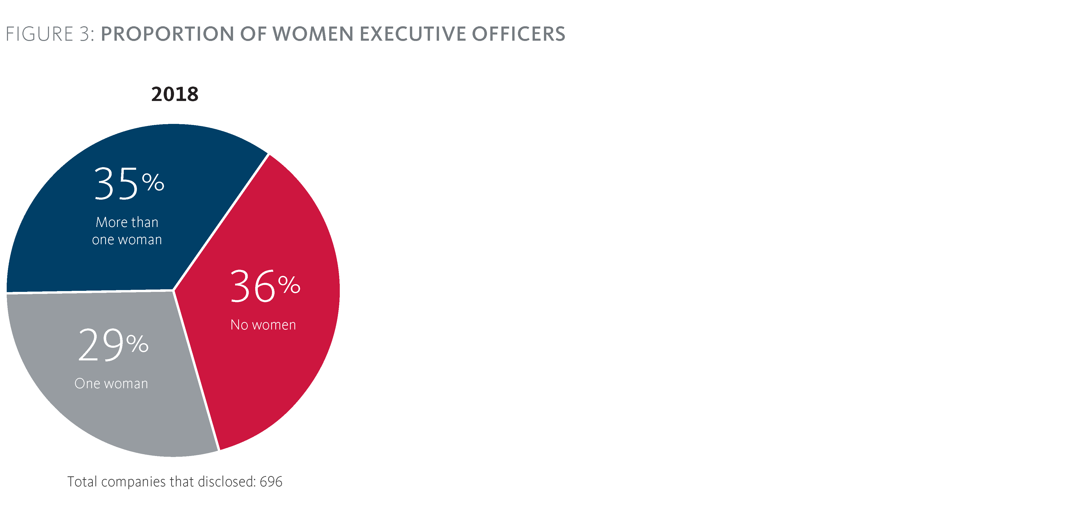 Figure 3: Proportion of Women Executive Officers