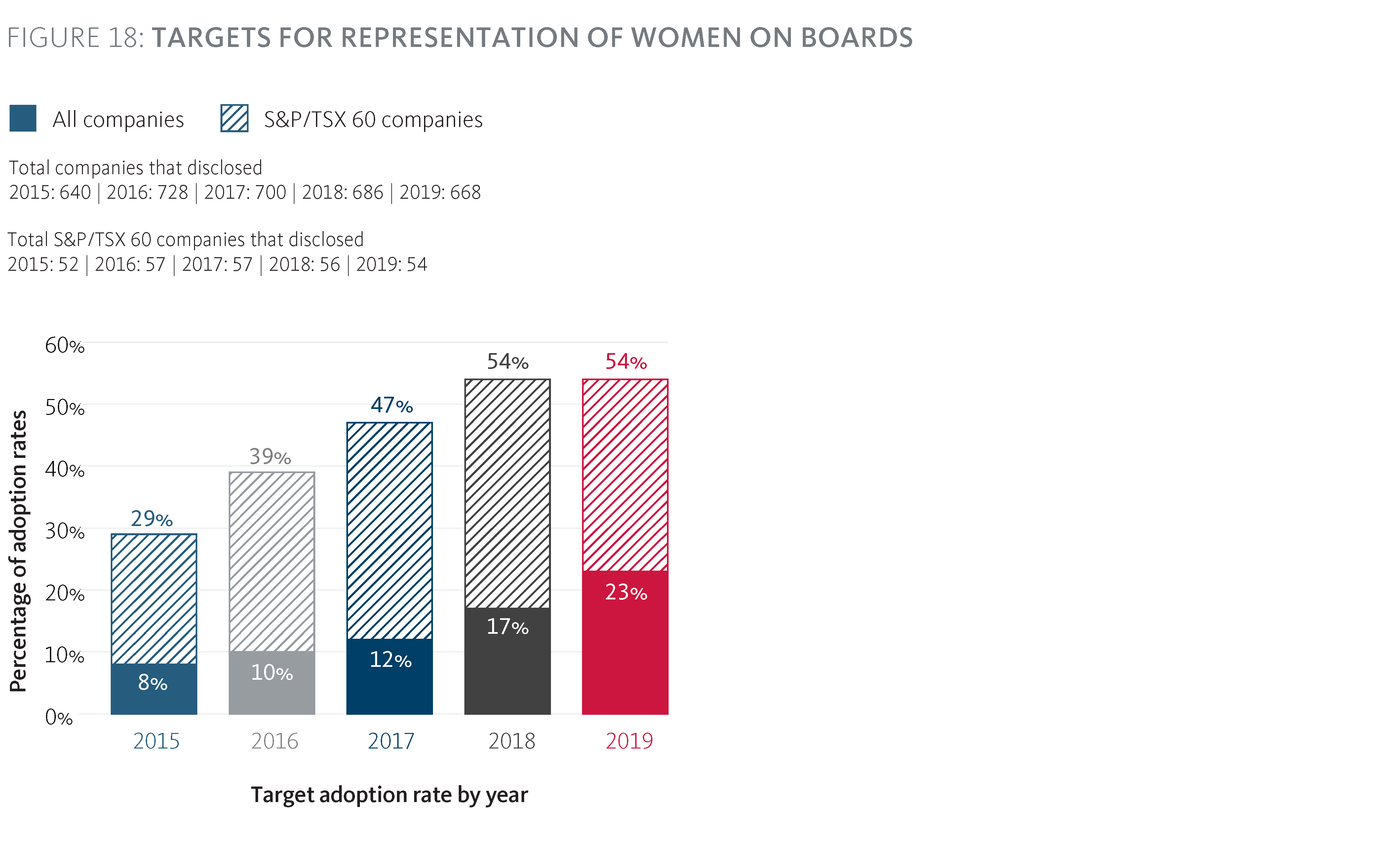 Targets for representation of women on Boards