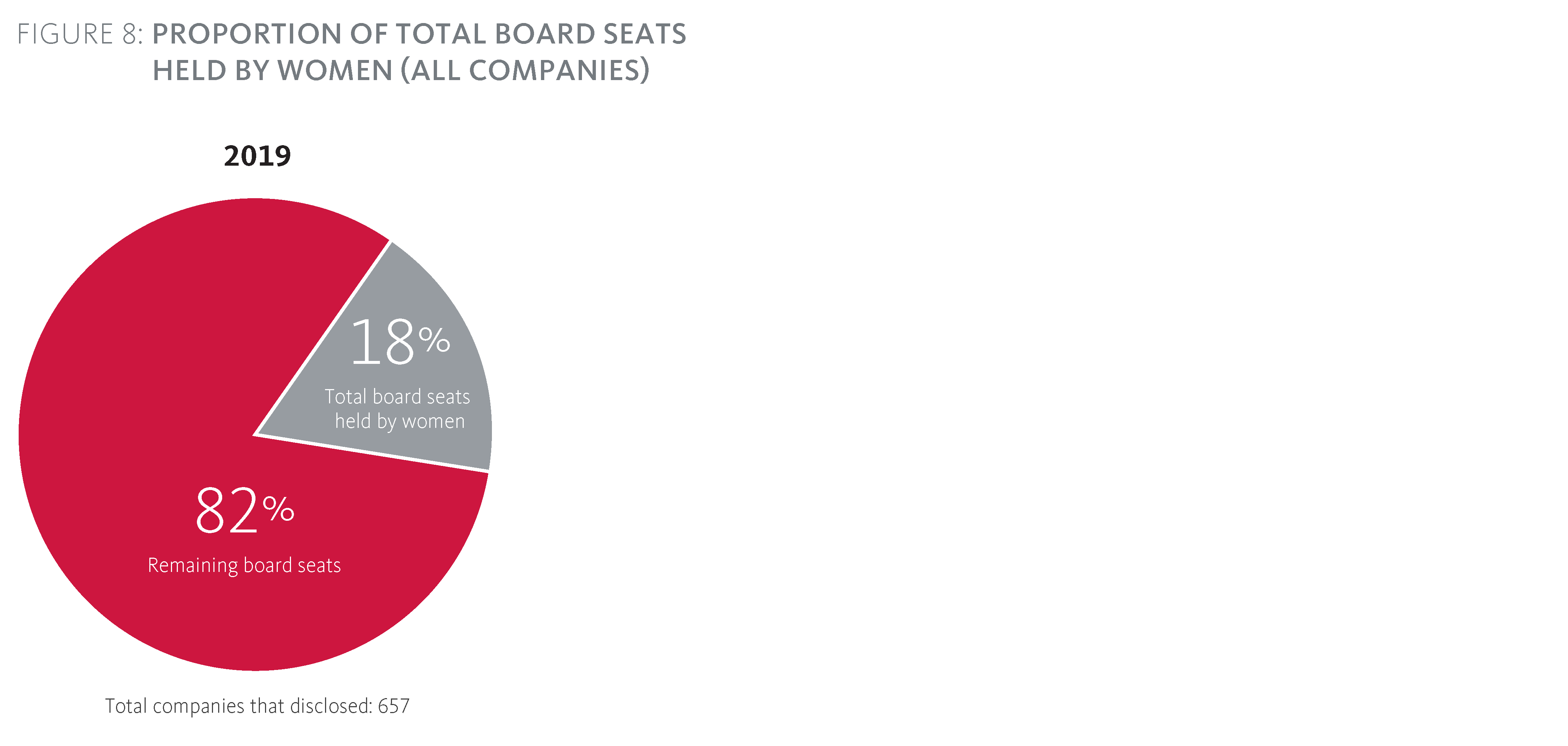 Proportion of total board seats held by women (all companies)