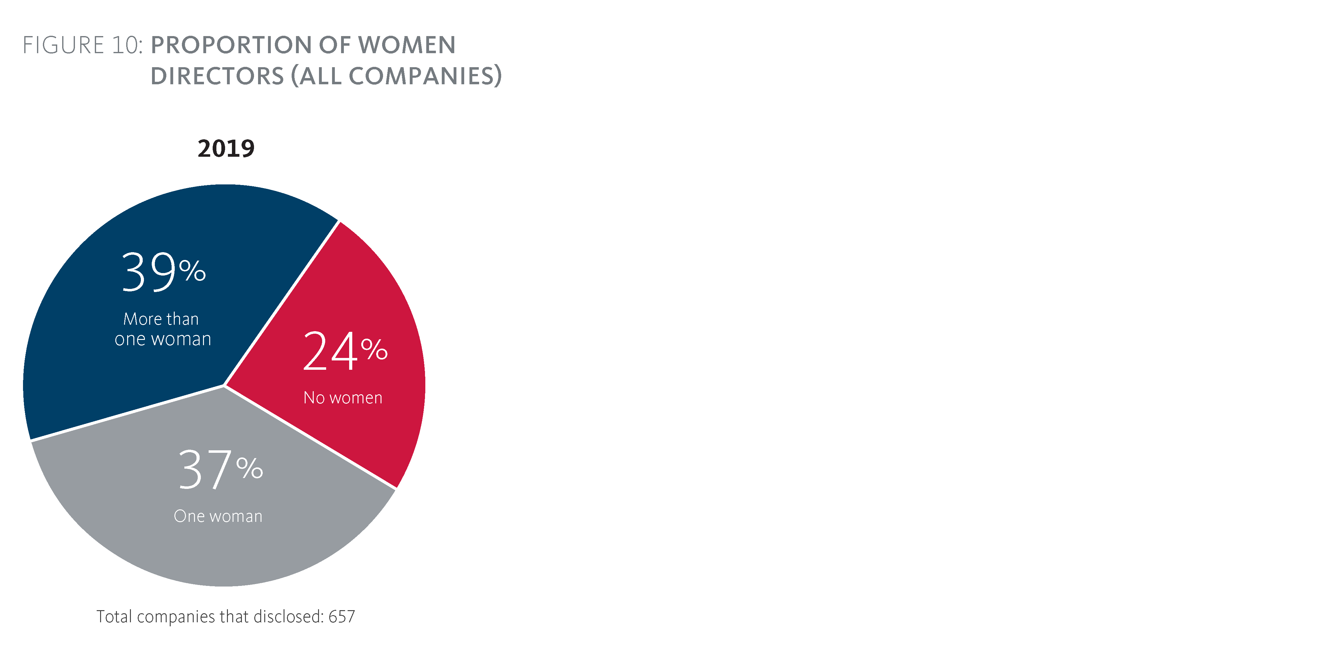 Proportion of women directors (all companies)