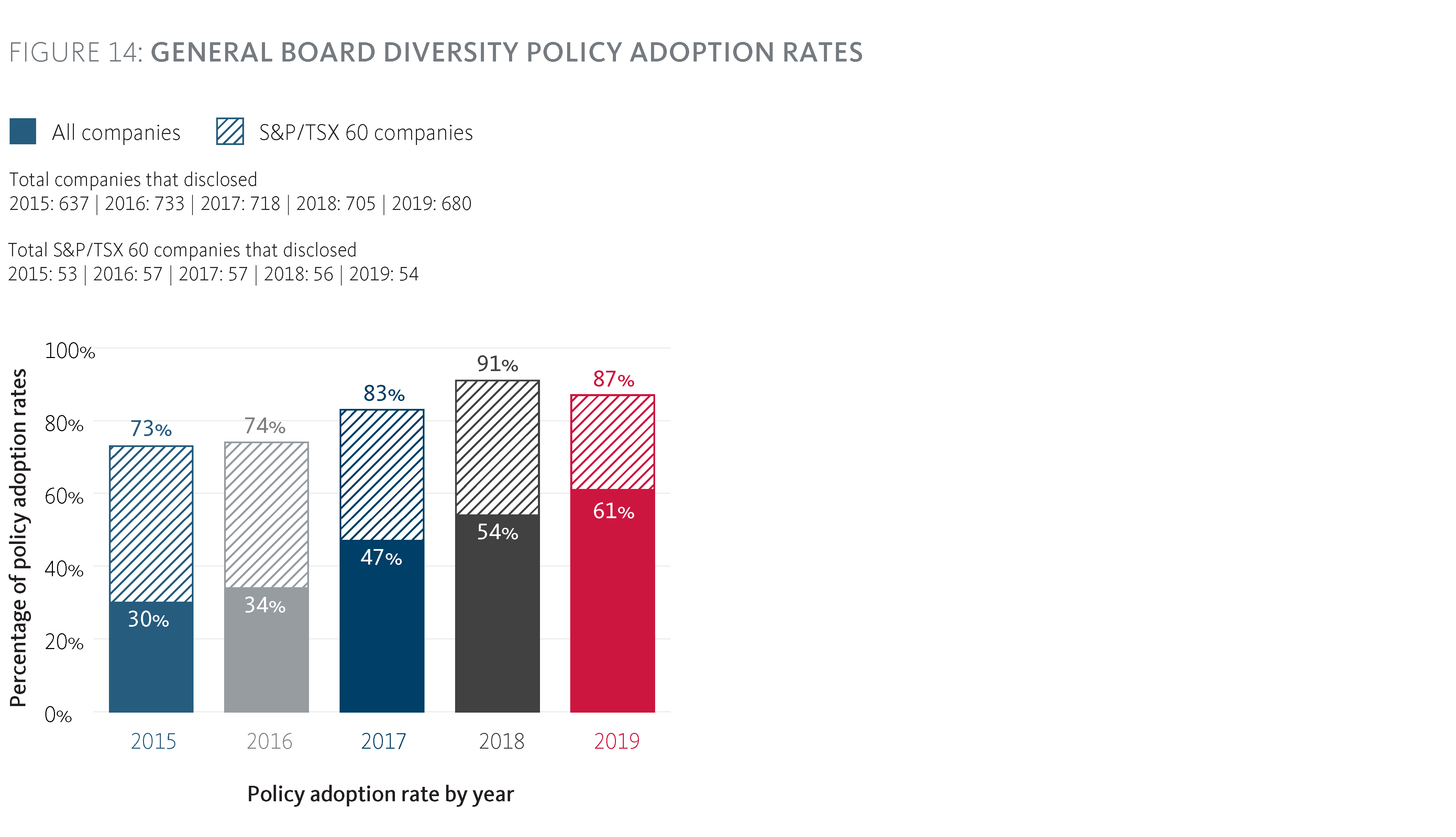 General Board Diversity Policy Adoption Rates