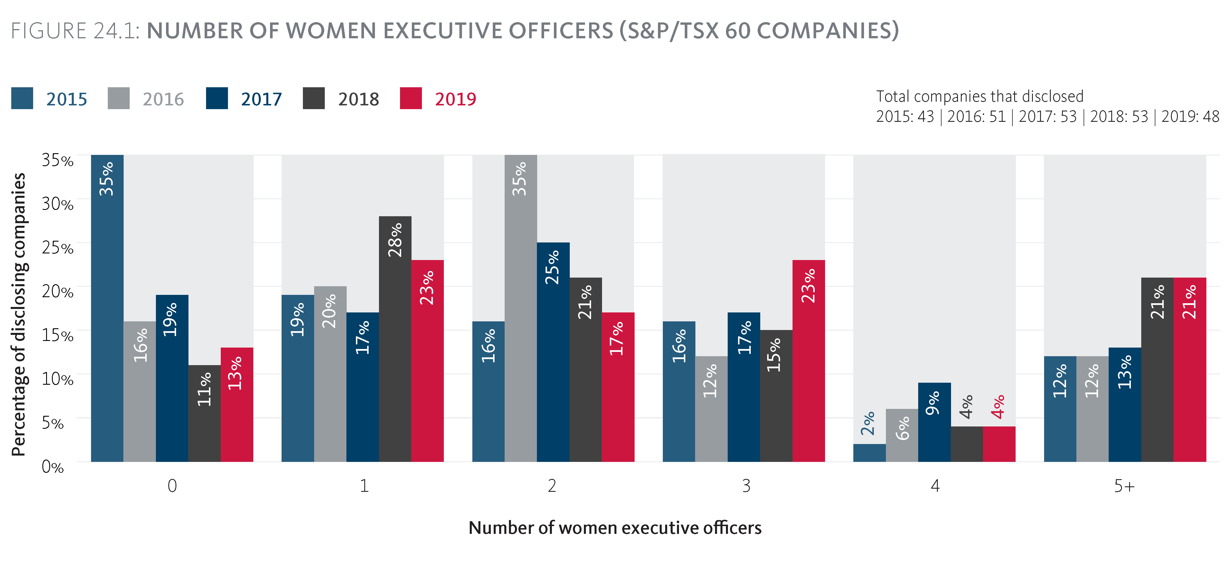 Number of women Executive Officers (S&P/TSX 60 companies)
