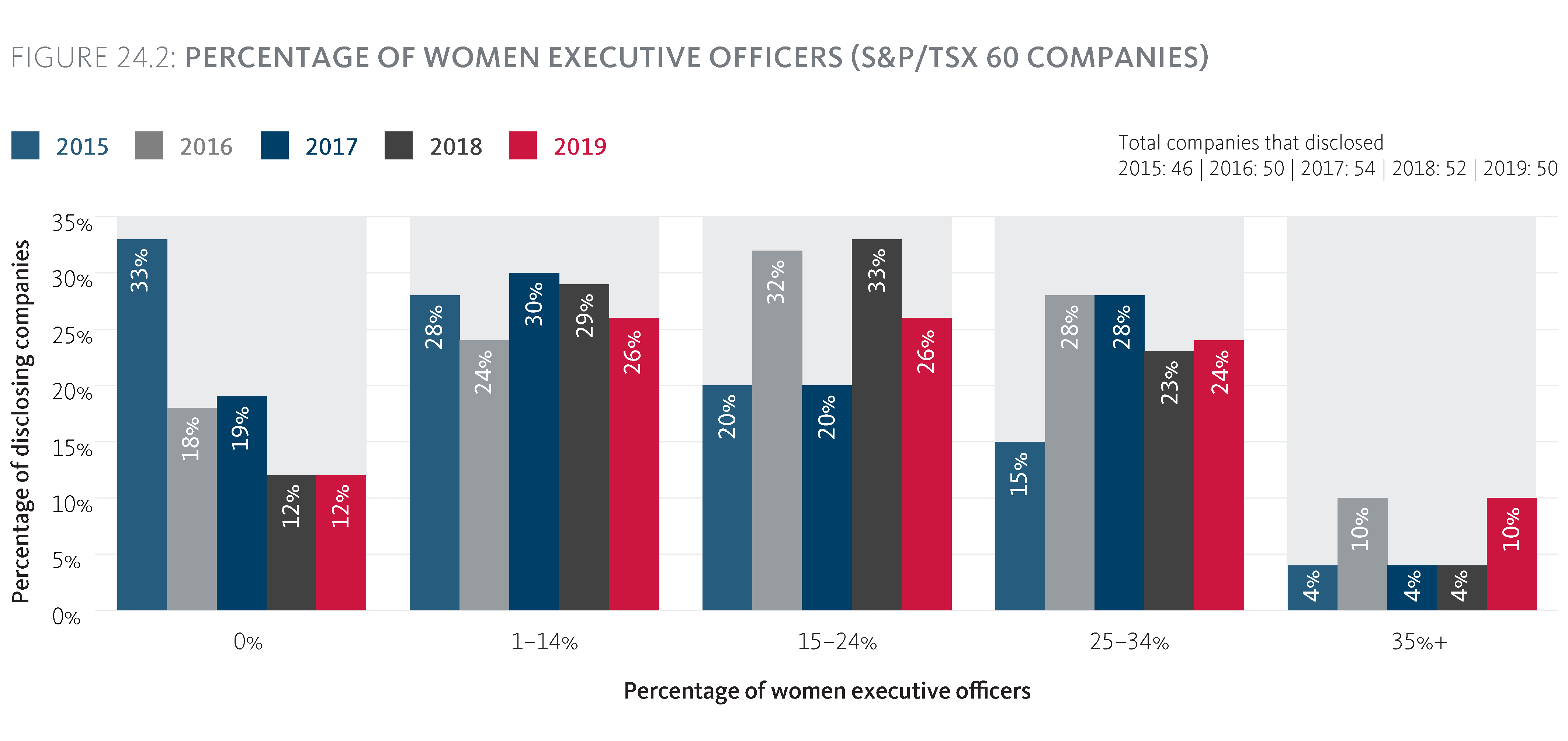Percentage of women Executive Officers (S&P/TSX 60 companies)