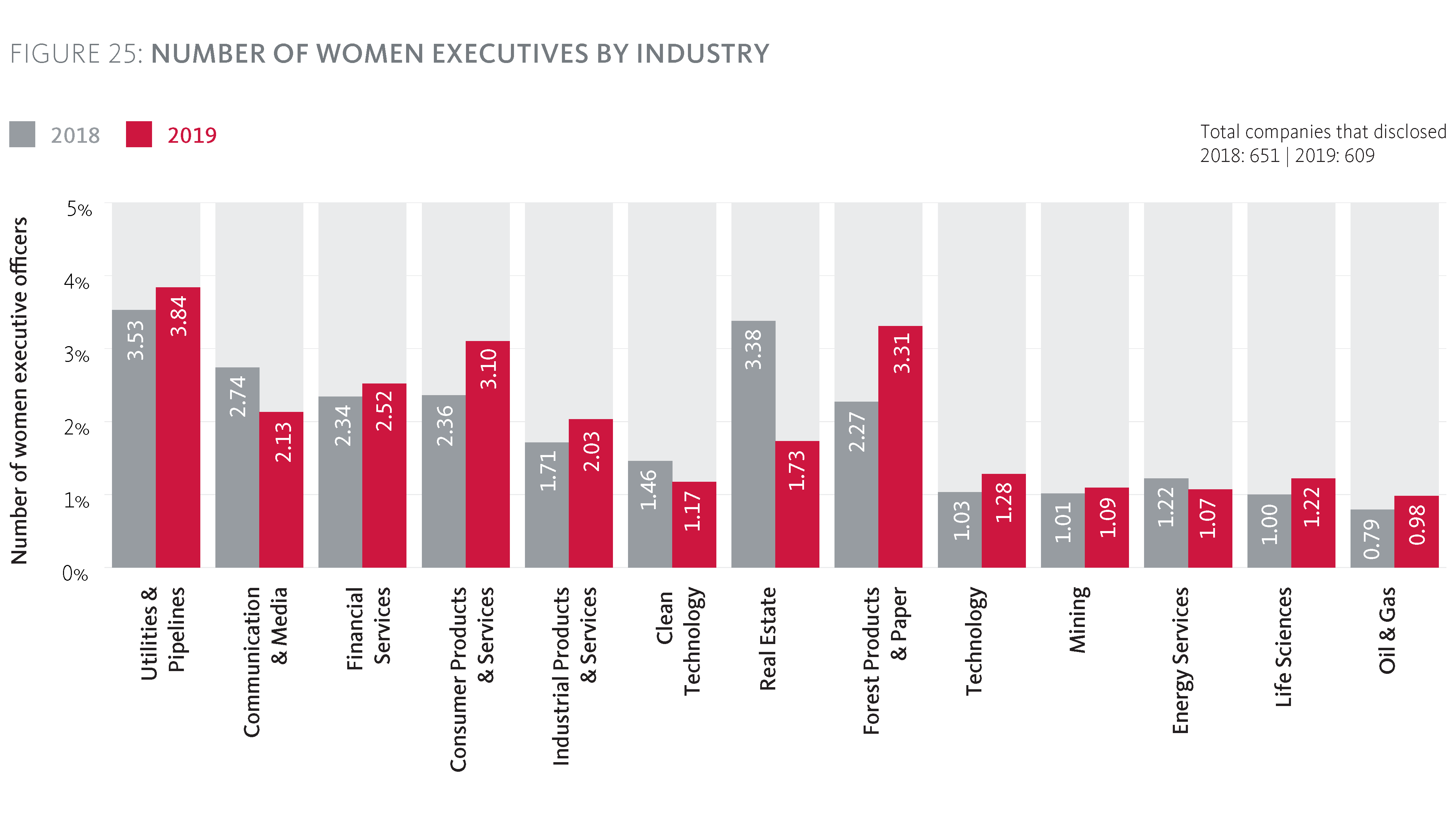 Number of women Executive Officers by Industry