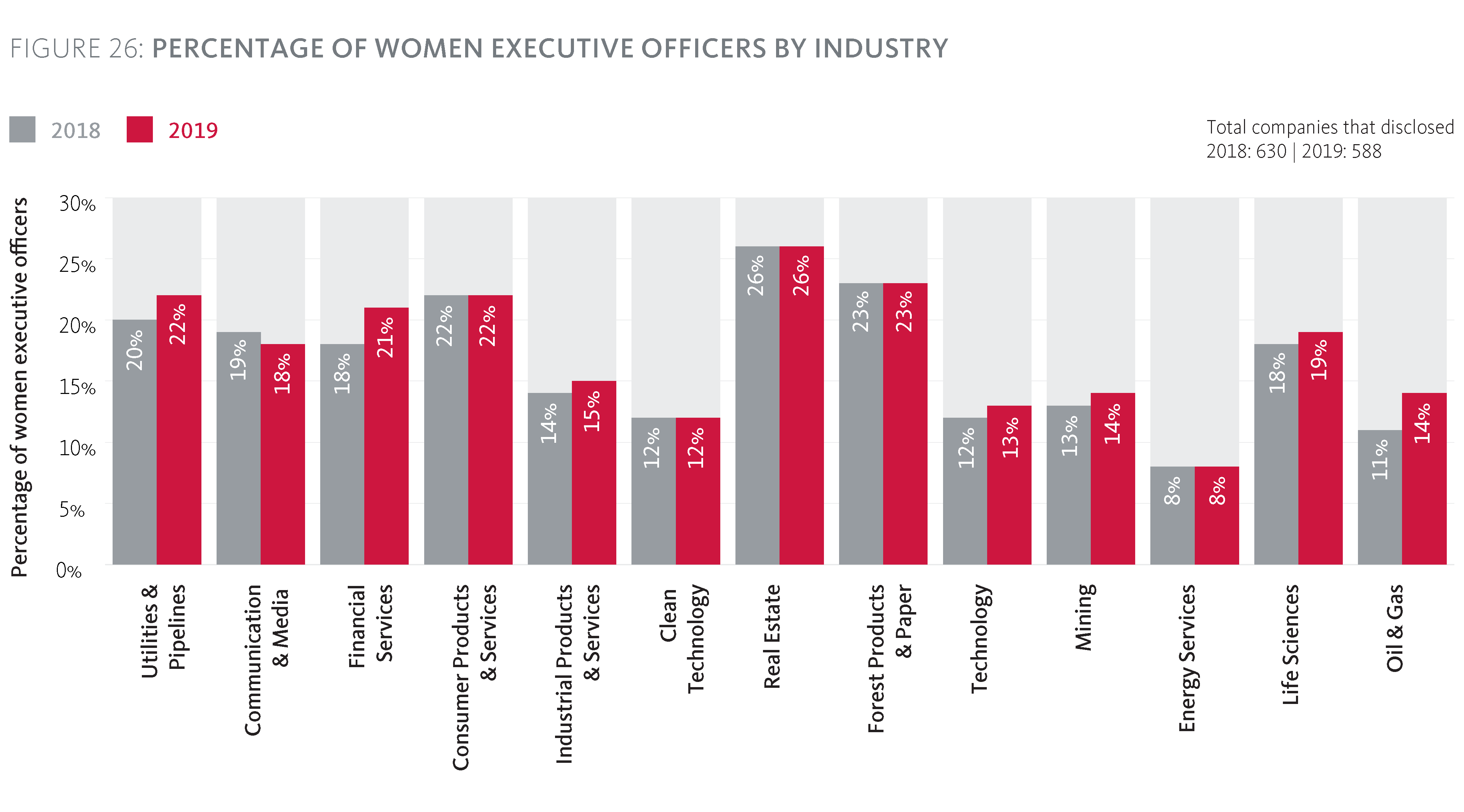 Percentage of women Executive Officers by Industry