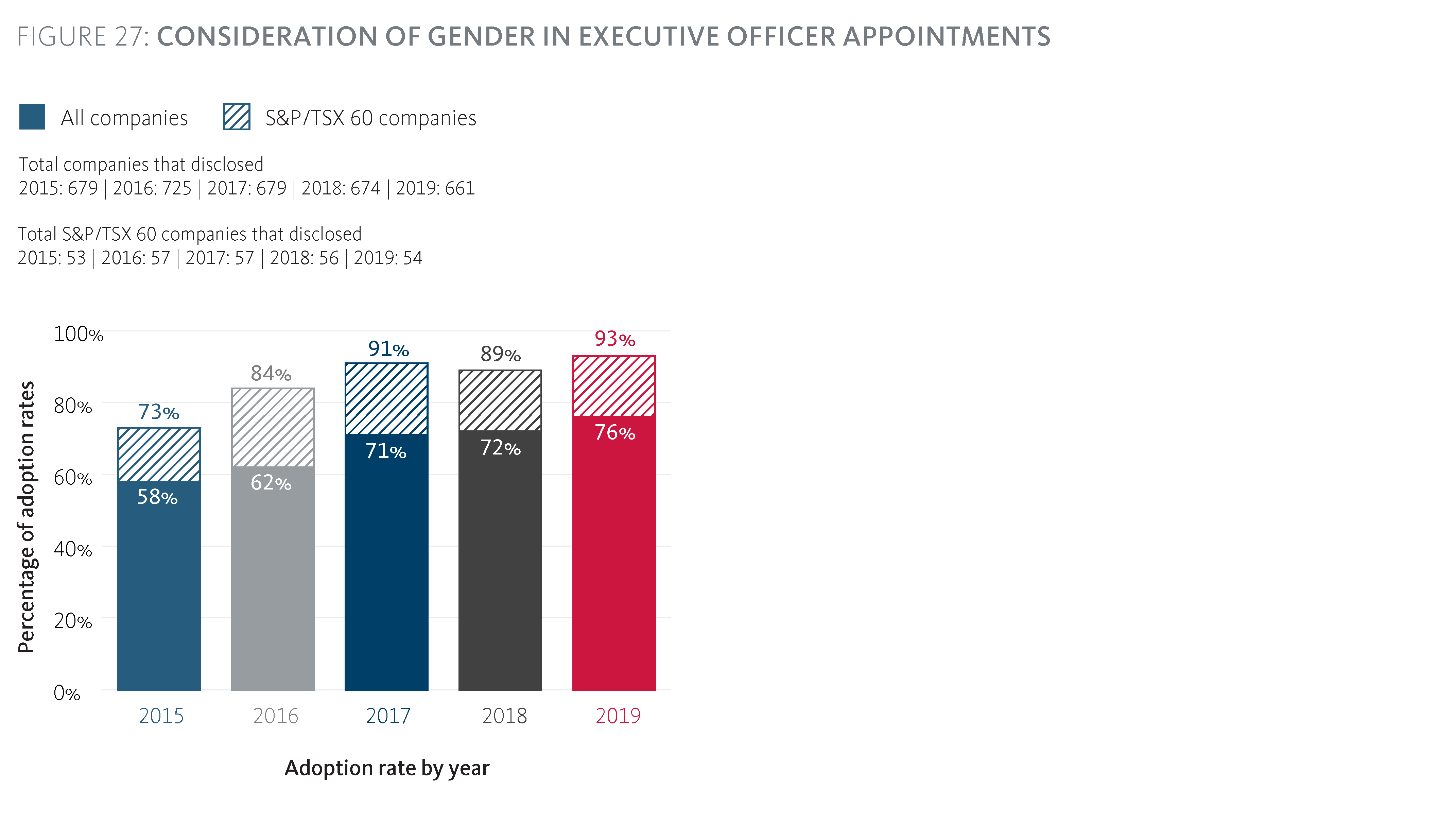 Consideration of gender in Executive Officer appointments