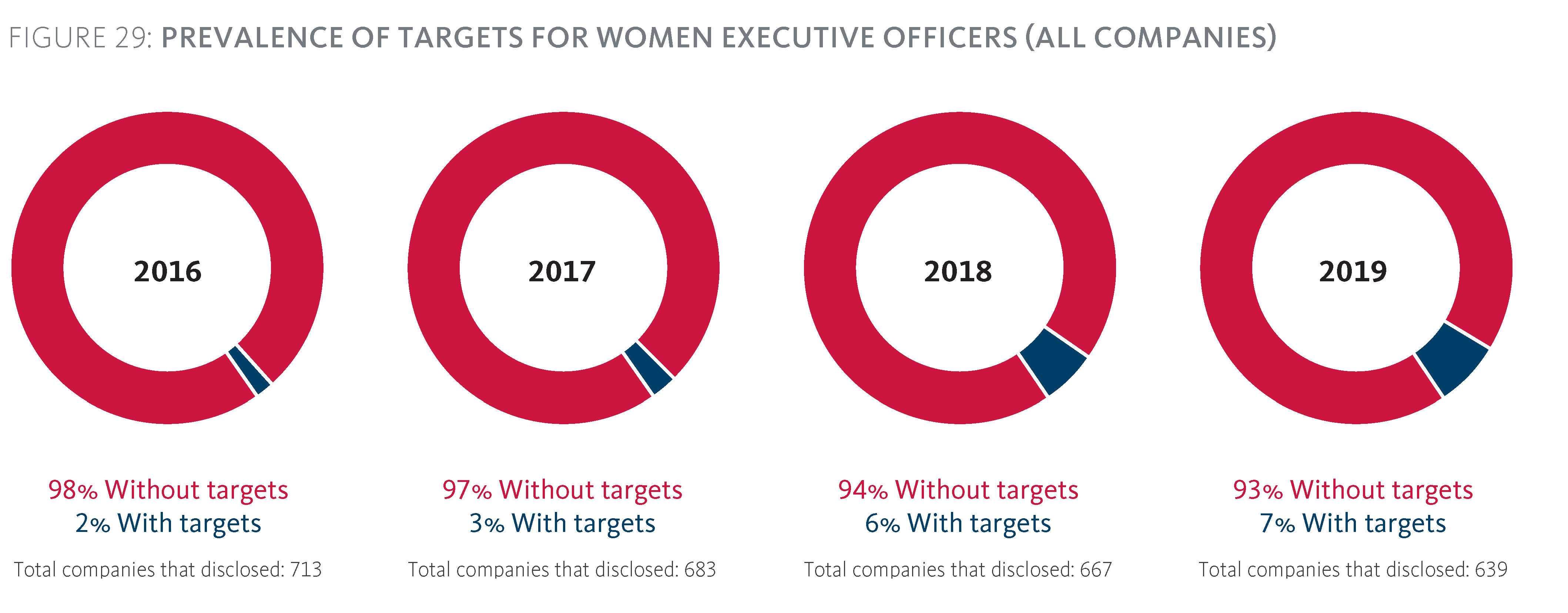 Prevalence of targets for women Executive Officers (all companies)