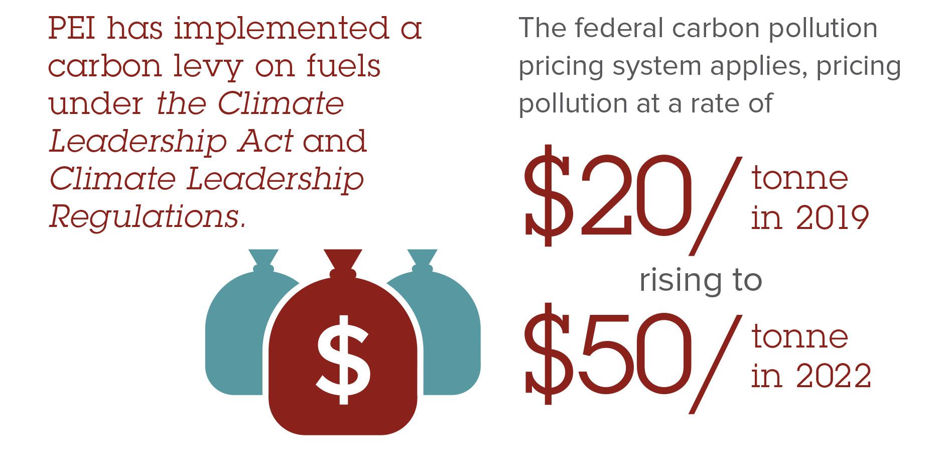 Carbon & Greenhouse Gas Legislation - PEI