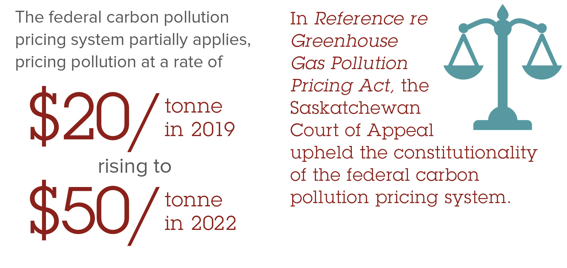 Greenhouse Gasses Act - Saskatchewan
