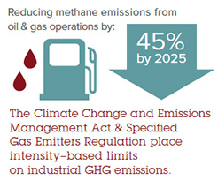 Reducing methane emissions from oil and gas operations.