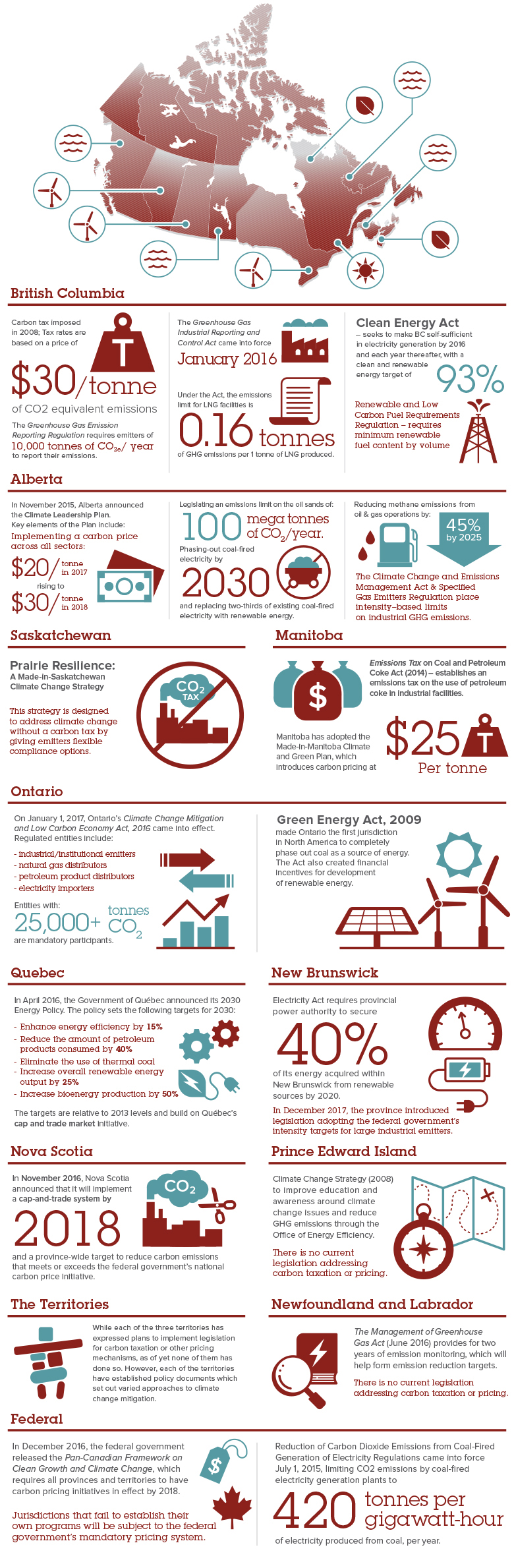 Carbon & Greenhouse Gas Legislation Comparison across Canada