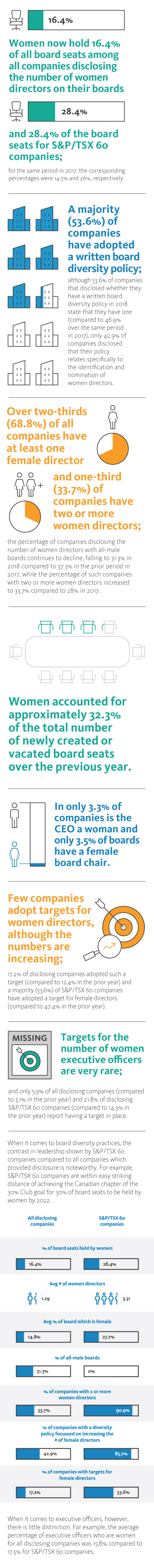 Gender diversity on corporate boards in Canada