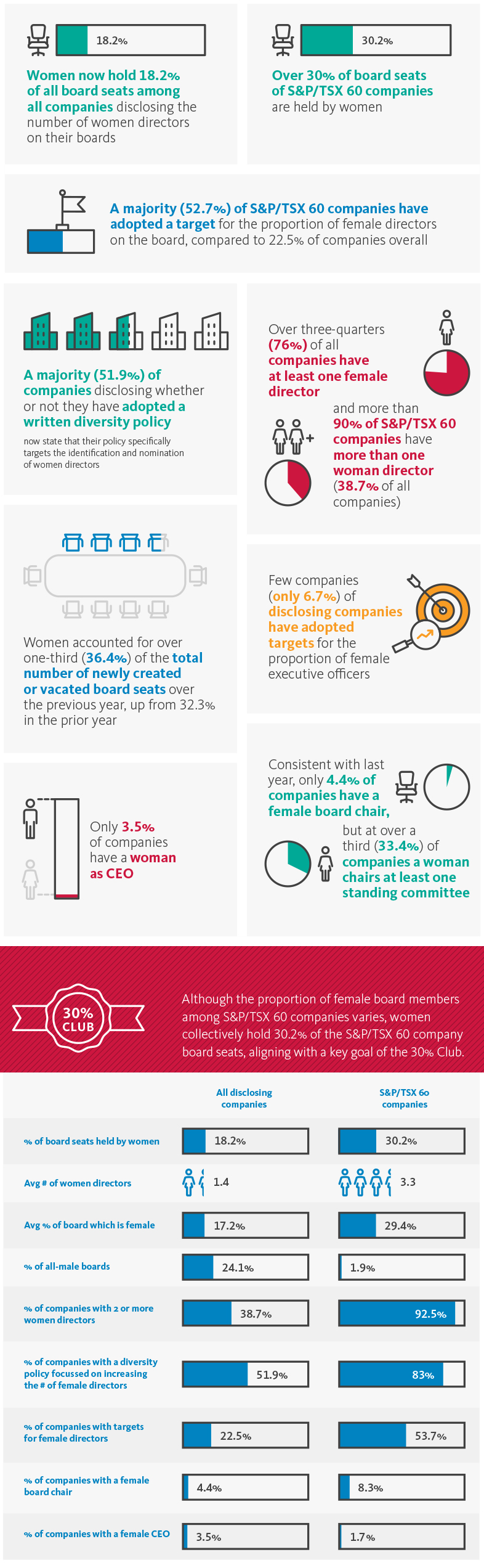 Gender diversity in corporate leadership in Canada