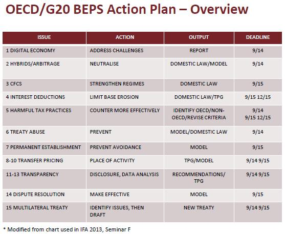 Oecd Releases 2014 Beps Deliverables
