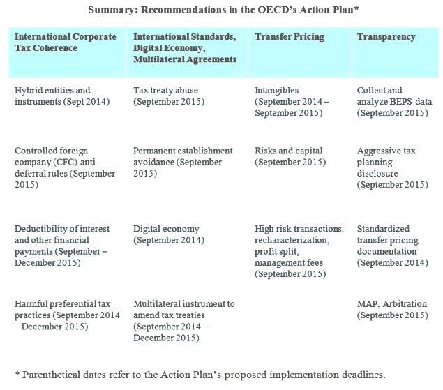 OECD-Tax-Chart